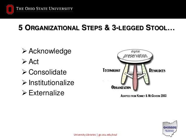 University Libraries | go.osu.edu/osul 5 ORGANIZATIONAL STEPS & 3-LEGGED STOOL…  Acknowledge  Act  Consolidate  Instit...