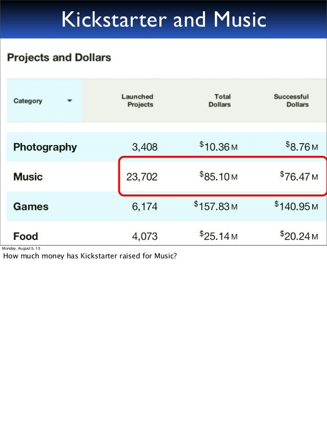 Kickstarter and Music Monday, August 5, 13 How much money has Kickstarter raised for Music?