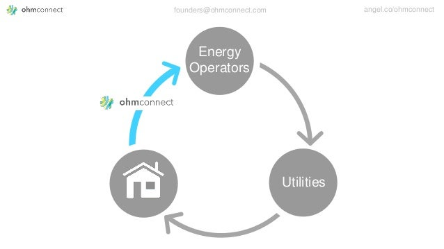 founders@ohmconnect.com angel.co/ohmconnect Utilities Energy Operators