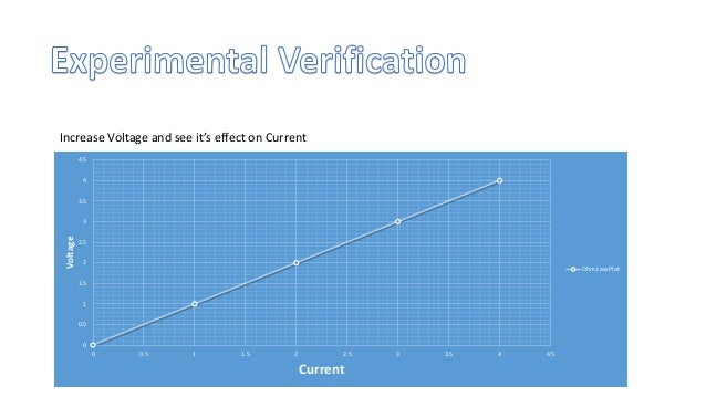From Peak to Zero, decrease the voltage and Current will also decrease Mathematical Form V=IR For more details Check embed...