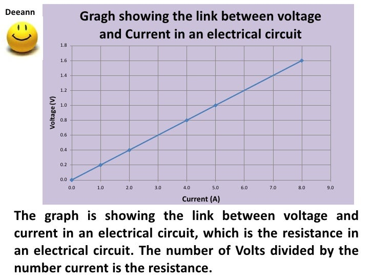 Deeann                                   Gragh showing the link between voltage                                      and C...