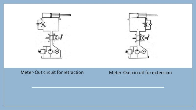 Speed Control Circuits in Hydraulics
