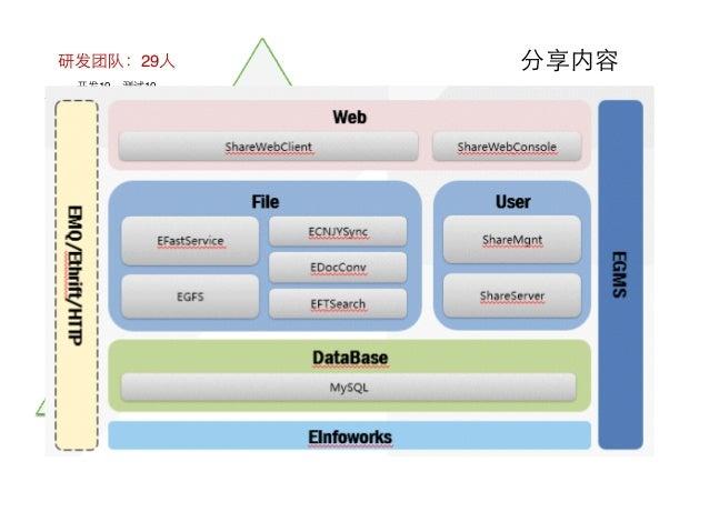 精益产品开发实例 Slide 3