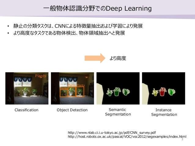 Object Detection & Instance Segmentationの論文紹介 | OHS勉強会#3 Slide 3