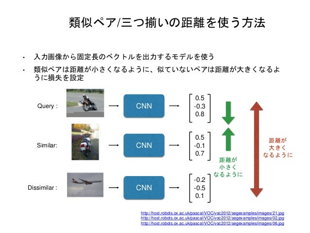 類似ペア/三つ揃いの距離を使う方法 • 入力画像から固定長のベクトルを出力するモデルを使う • 類似ペアは距離が小さくなるように、似ていないペアは距離が大きくなるよ うに損失を設定 Query : CNN 0.5 -0.3 0.8 Simila...