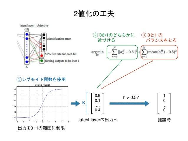 2値化の工夫 ①シグモイド関数を使用 ② 0か1のどちらかに 近づける ③ 0と1 の バランスをとる 0.9 0.1 … 0.4 K latent layerの出力H 出力を0~1の範囲に制限 推論時 1 0 … 0 h > 0.5?