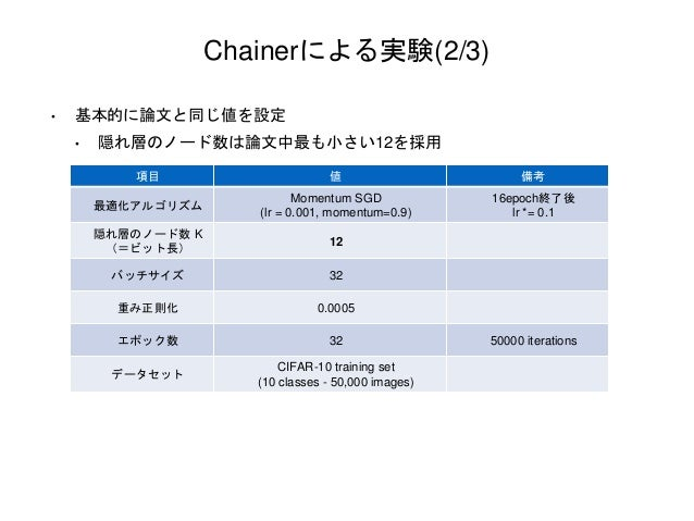 Chainerによる実験(2/3) 項目 値 備考 最適化アルゴリズム Momentum SGD (lr = 0.001, momentum=0.9) 16epoch終了後 lr *= 0.1 隠れ層のノード数 K (=ビット長) 12 バッチ...