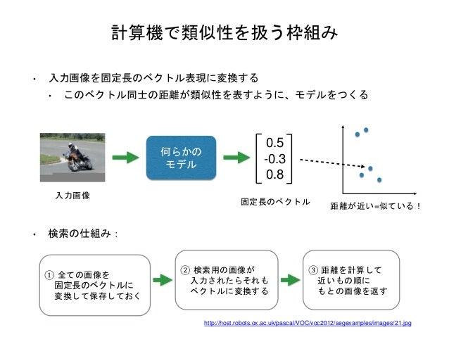 計算機で類似性を扱う枠組み • 入力画像を固定長のベクトル表現に変換する • このベクトル同士の距離が類似性を表すように、モデルをつくる 入力画像 何らかの モデル 0.5 -0.3 0.8 固定長のベクトル 距離が近い=似ている! ① 全ての...