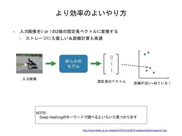 より効率のよいやり方 • 入力画像を0 or 1の2値の固定長ベクトルに変換する • ストレージにも優しい&距離計算も高速 NOTE: Deep Hashingのキーワードで調べるといろいろ見つかります 入力画像 何らかの モデル 0 1 1 ...