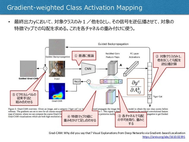 Gradient-weighted Class Activation Mapping Grad-CAM: Why did you say that? Visual Explanations from Deep Networks via Grad...