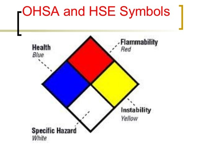 OHSA and HSE Symbols
