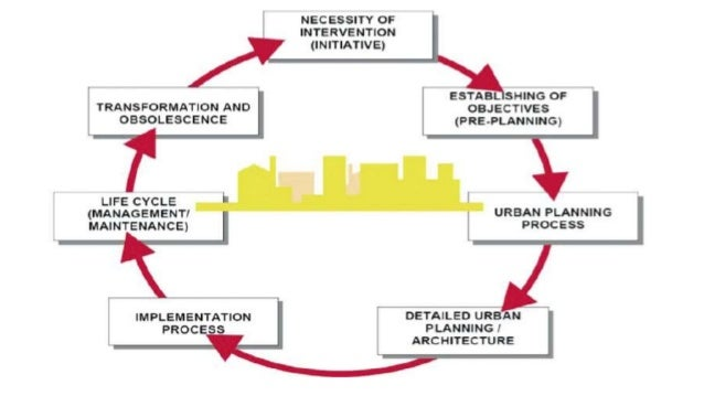 Urban Planning Theory Since 1945 Pdf