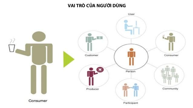 Consumer Behavior  Slide 2