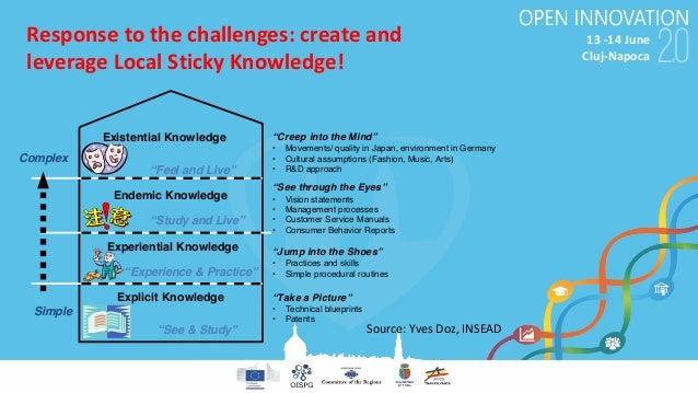 "13-14June Cluj-Napoca Responsetothechallenges:createand leverageLocalStickyKnowledge! ""Creep into the Mind"" • M..."