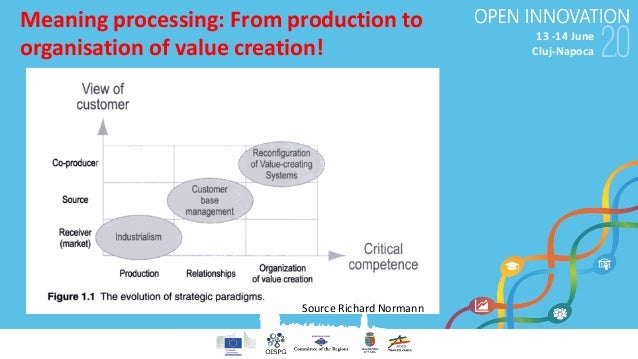 13-14June Cluj-Napoca Meaning processing:From production to organisation ofvalue creation! Source RichardNormann