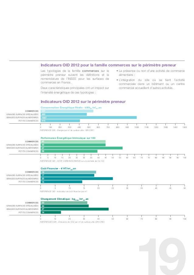 Indicateurs OID 2012 pour la famille commerces sur le périmètre preneur                                les typologies de l...