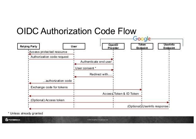 Comment ça marche: OpenID Connect fournisseur d'identité