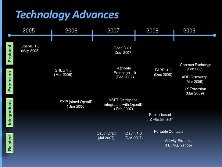 Technology Advances                 2005               2006                    2007                    2008               ...