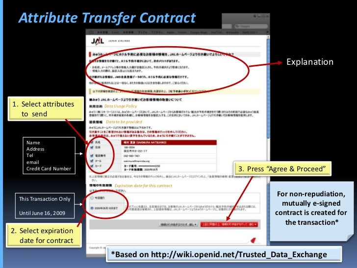 Attribute Transfer Contract                                                                                   Explanation ...