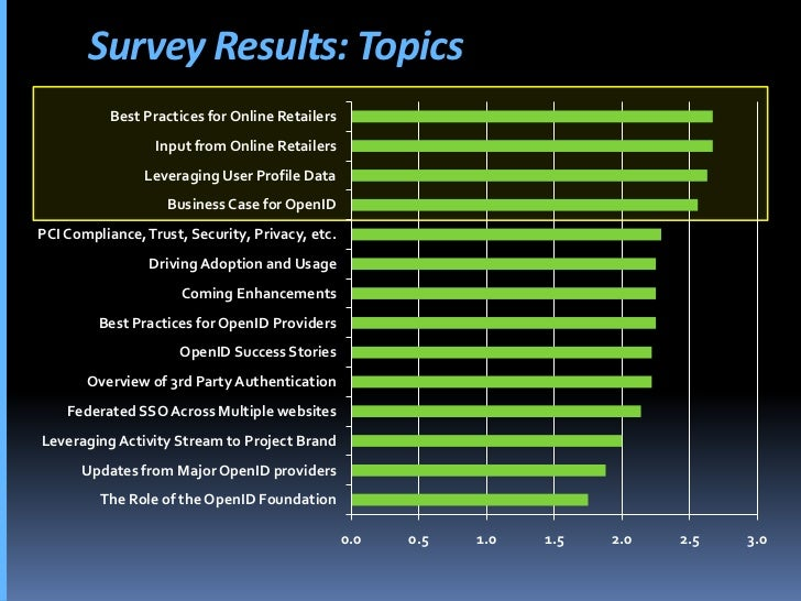 Survey Results: Topics            Best Practices for Online Retailers                   Input from Online Retailers       ...
