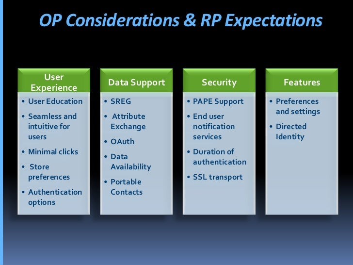 OP Considerations & RP Expectations       User                     Data Support        Security          Features   Experi...