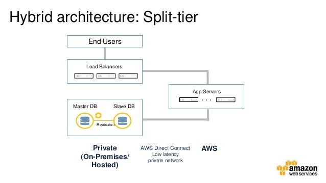 running hybrid cloud patterns on aws