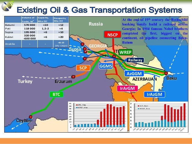 Oil and gas infrastructure of Georgia ongoing and prospective projec