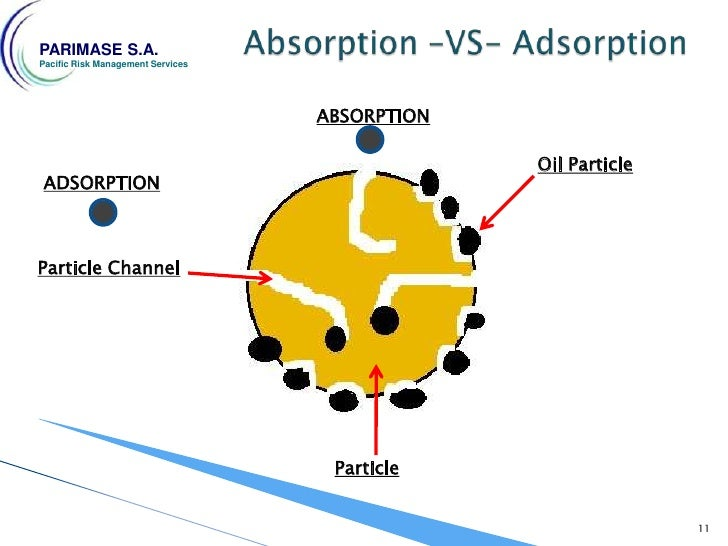 """adsorption absorption of toxic gases Adsorption is a physicochemical phenomenon namely the uptake of gases or vapours on solids the word """"uptake"""" represents mainly three phenomena: pure adsorption of molecules on a solid surface, vapour condensation in micro pores and chemical reaction of gases with chemicals which are impregnated in the pores of a solid grain."""
