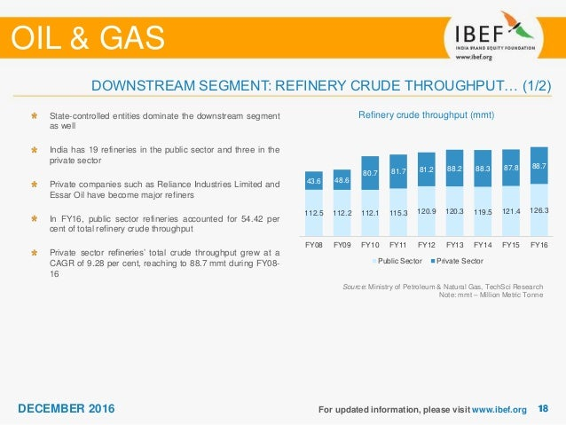 Oil & Gas Sectore Report - December 2016