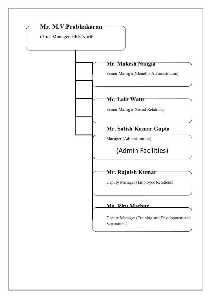 Mr. M.V.PrabhakaranChief Manager HRS North                          Mr. Mukesh Nangia                          Senior Mana...