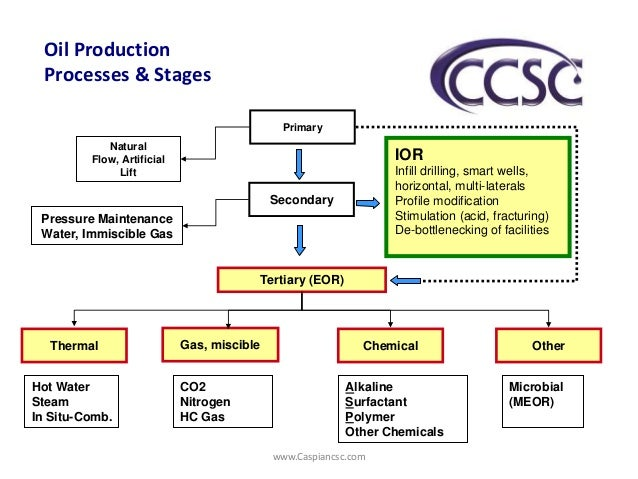 oil production prosesses  u0026 stages