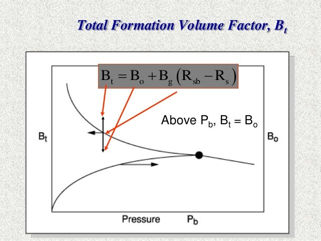 gas formation volume factor Formation volume factor (fvf) is a useful relationship for relating gas volumes in  the reservoir to the produced volume at standard conditions.