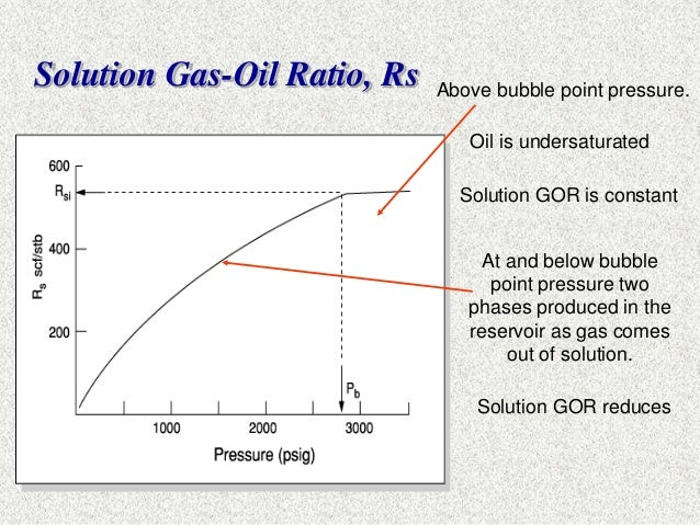 what is gor in oil and gas