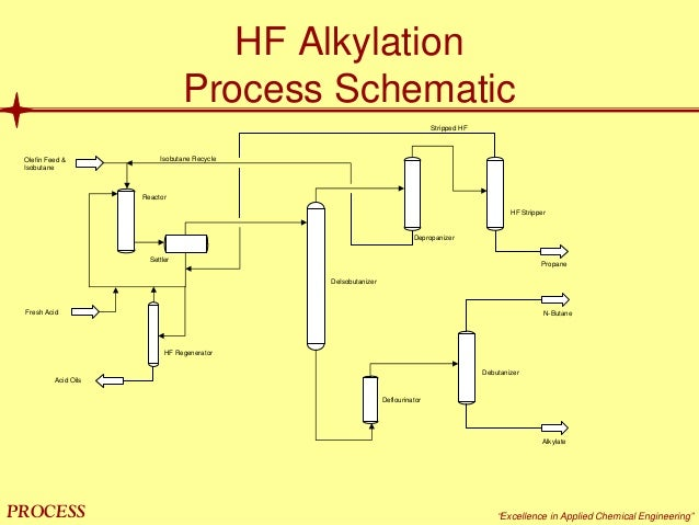 oil refinery processes Alkylation Reaction 21 mol`bpp \u201cexcellence in applied chemical engineering\u201d hf alkylation process