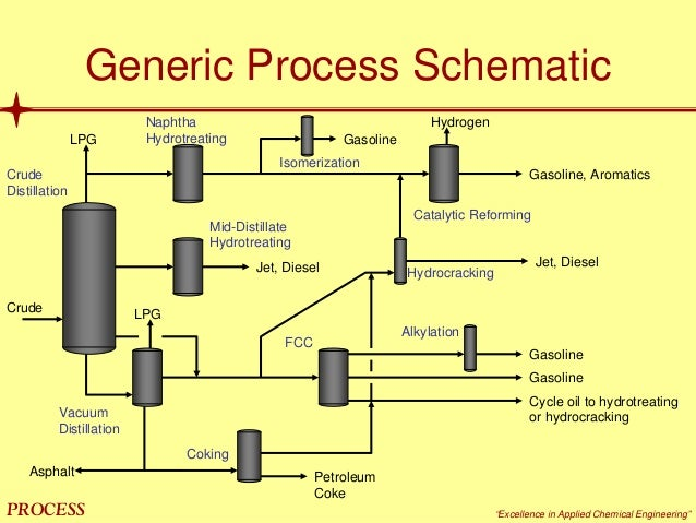 ujjenia project on catalysis of hydrocracking Hydrocracking is a process in which higher hydro carbons are converted into smaller hydrocarbon the rate of cracking depends on several factors like temperature ,catalyst its main objective is to remove feed contaminants and to convert low value gasoil to valuble productspurpose of hydrocracking severe form of hydroprocessing is to break.