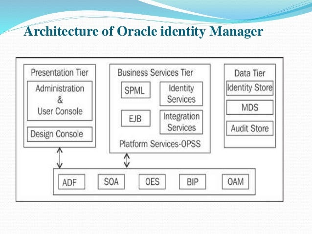 Oim audit tables in oracle