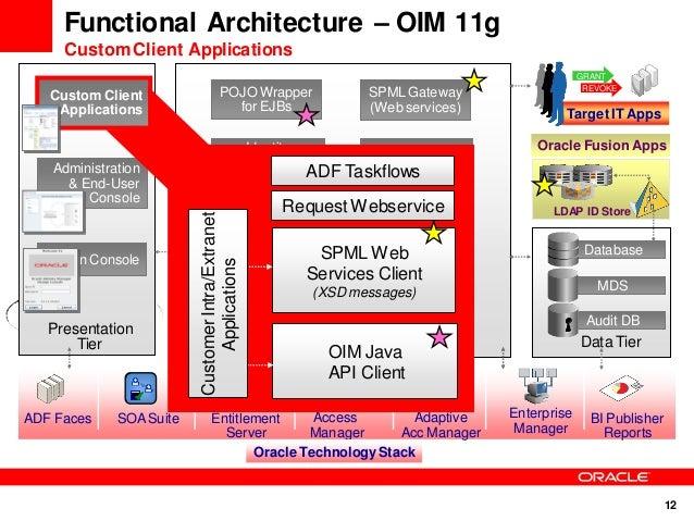 OIM11g R2PS2 Architecture