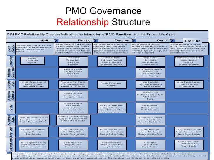 Oim Pmo It Governance Structure Cox