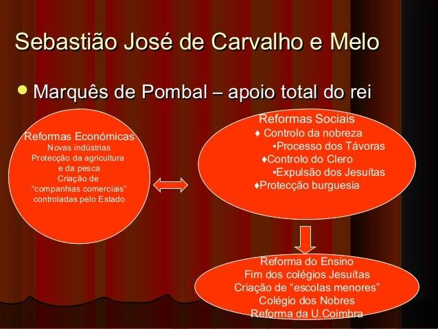 O império colonial português no século xviii