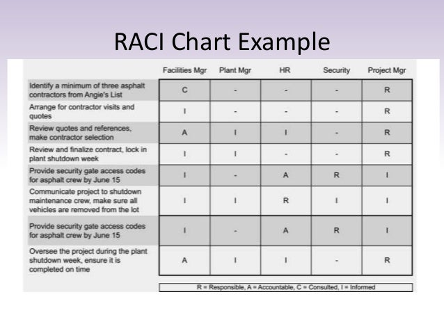 Sample raci chart for Rasic template