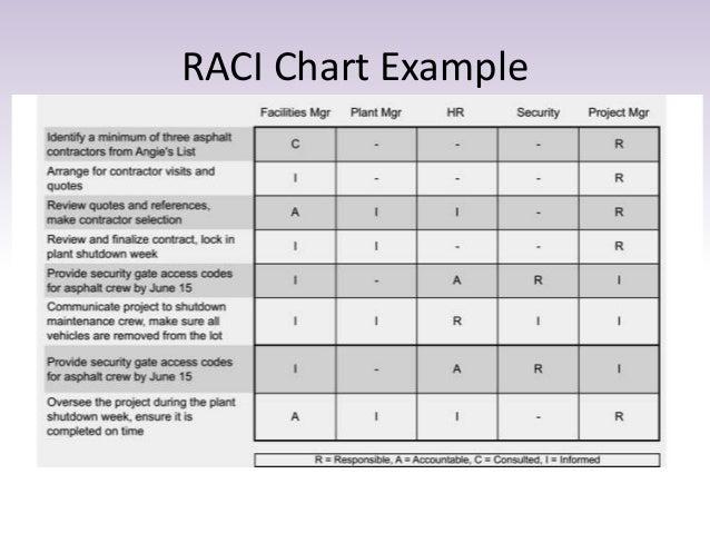 rasic template - sample raci chart