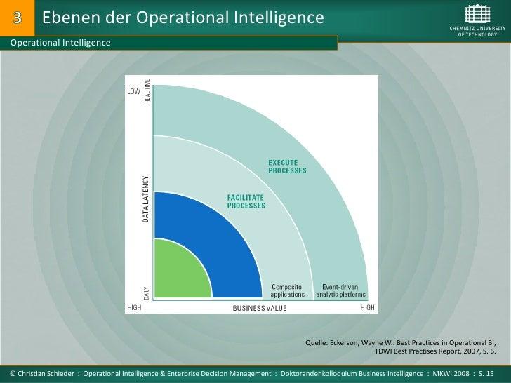 Ebenen der Operational Intelligence Operational Intelligence                                                              ...