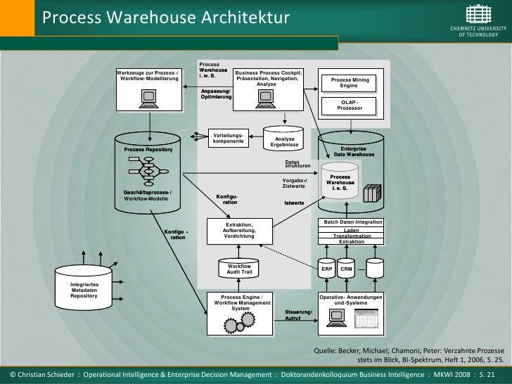 Process Warehouse Architektur                                                                 Process                     ...