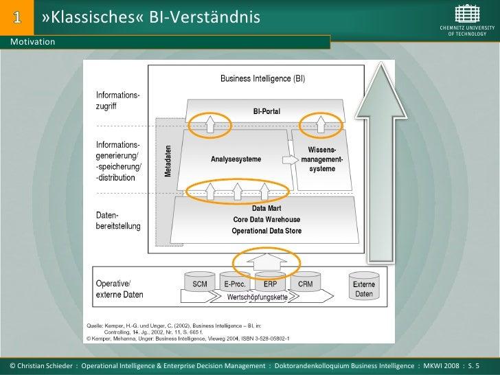 »Klassisches« BI-Verständnis Motivation     © Christian Schieder : Operational Intelligence & Enterprise Decision Manageme...