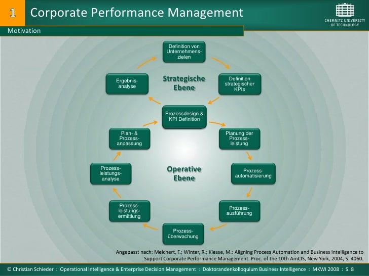 Corporate Performance Management Motivation                                                                     Definition...