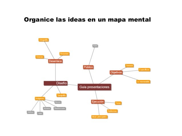 Organice las ideas en un mapa mental