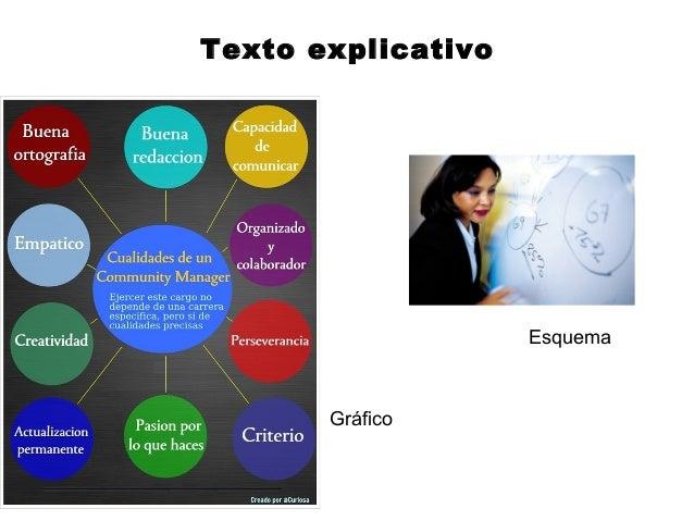 Texto explicativo                    Esquema       Gráfico