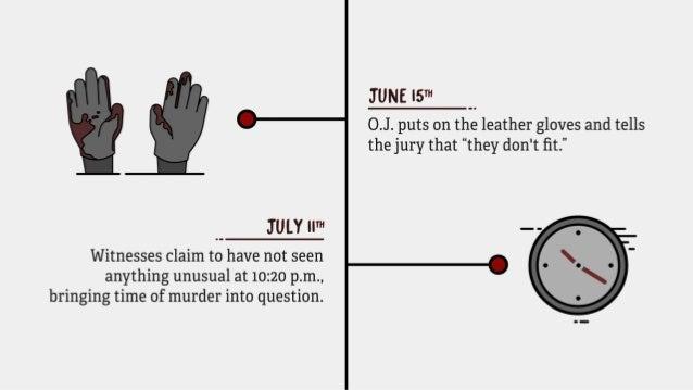 The True Timeline Behind The People vs. O.J. Simpson Slide 10