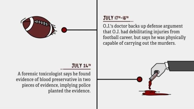 July 17th - 18th: O.J.'s doctor backs up defense argument that O.J. had debilitating injuries from football career, but sa...