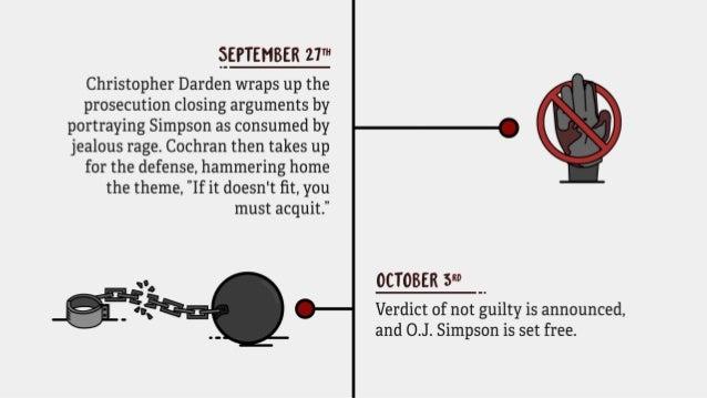 The True Timeline Behind The People vs. O.J. Simpson Slide 16